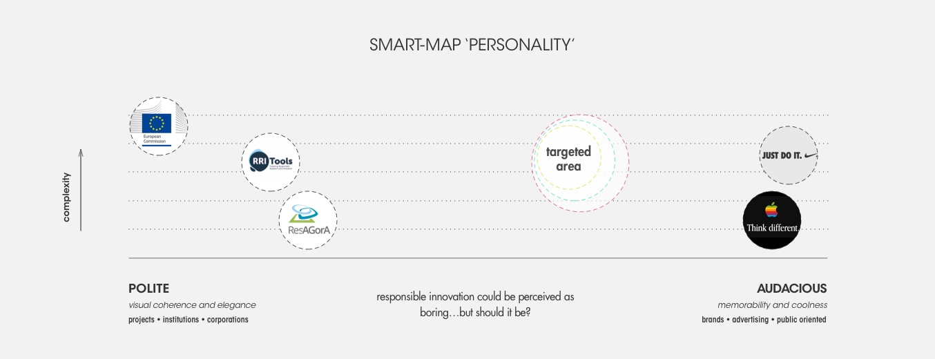 Horizon 2020 SMART-map Visual Identity - Identity Navigator - Fabio Besti Interdisciplinary Design