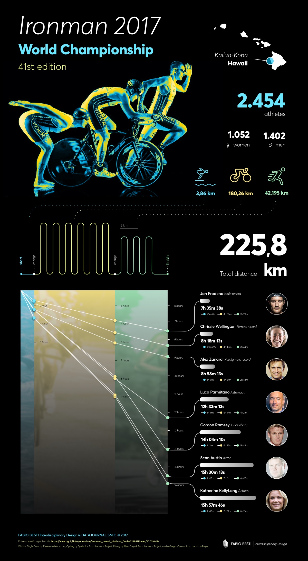 Ironman World Championship 2017 Data Visualization by Fabio Besti Interdisciplinary Design