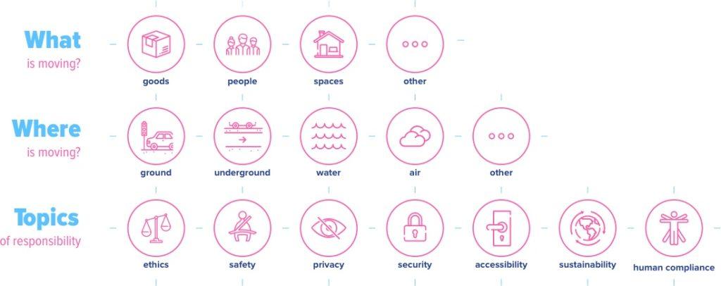 Self-Driving Society Responsibility Matrix - Fabio Besti Interdisciplinary Design