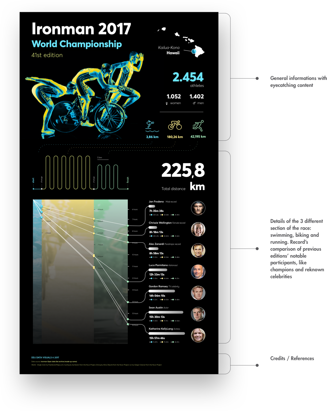 Sections of the Ironman World Championship 2017 Data Visualization by Fabio Besti